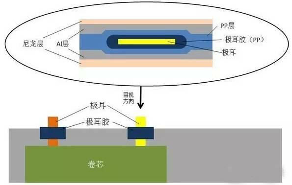 聚合物软包锂电芯生产流程,封装重要性
